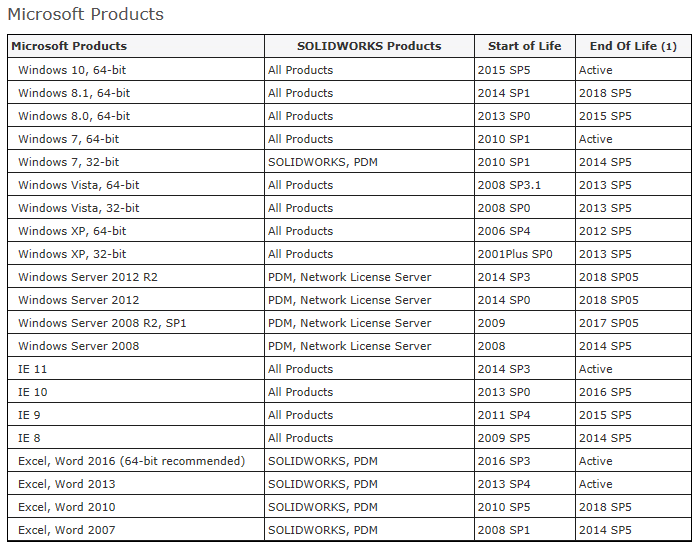 solidworks 2013 system requirements