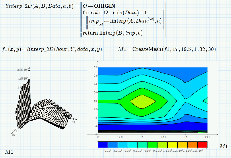 3d surface plot from excel data? - PTC Community