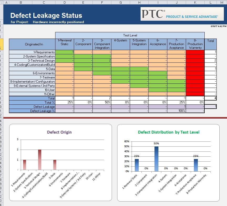 DefectLeakageStatus.PNG