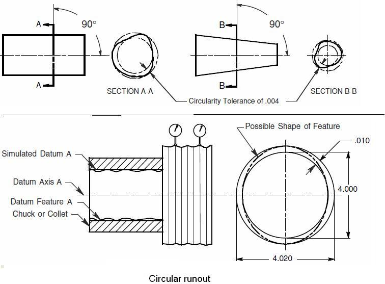 Difference Between Circularity And Circular Runout Ptc Community