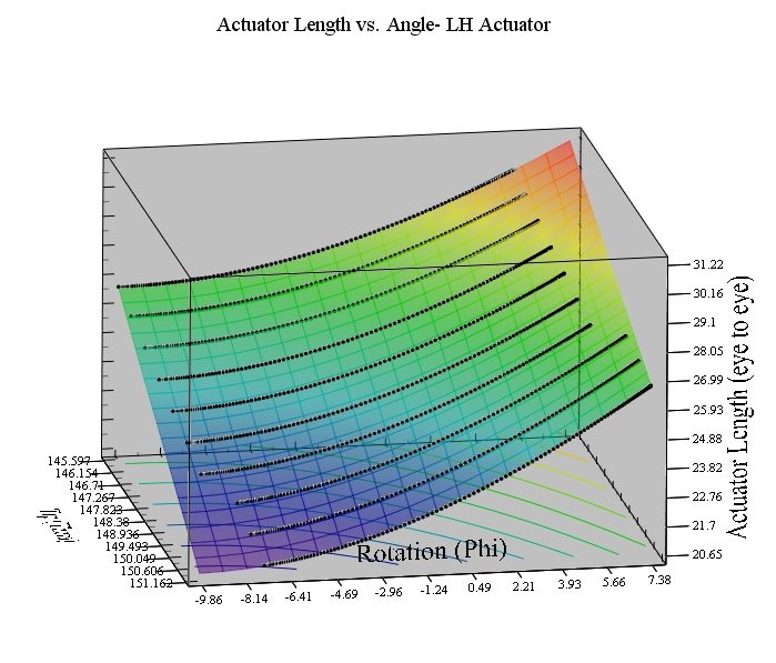 How to find correlation coefficient for 3-D polyno    - PTC