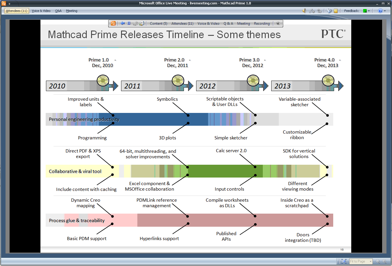 Mathcad Prime Roadmap.PNG