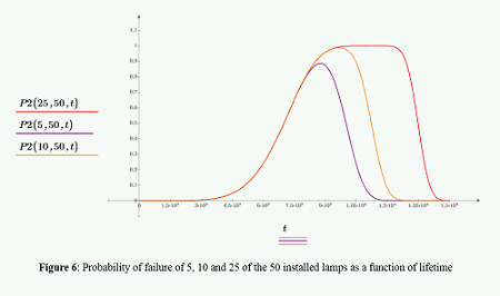The Weibull Distribution Function in Reliability Statistics.png