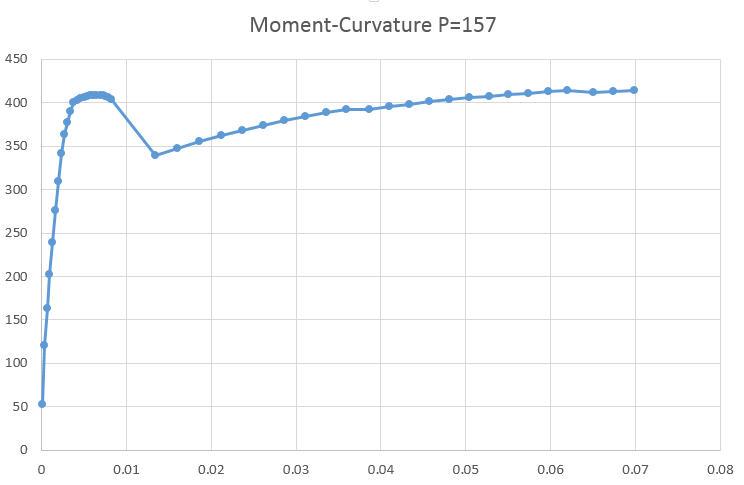 Moment-curvature-p157.jpg