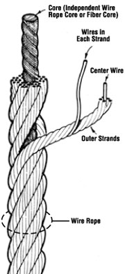 HOW TO CREATE MODEL OF WIRE ROPE - PTC User Community