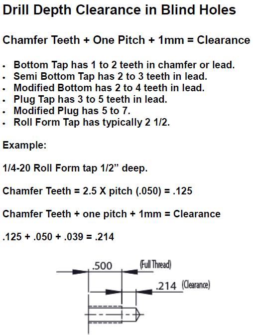 Taps thread bottom clearance
