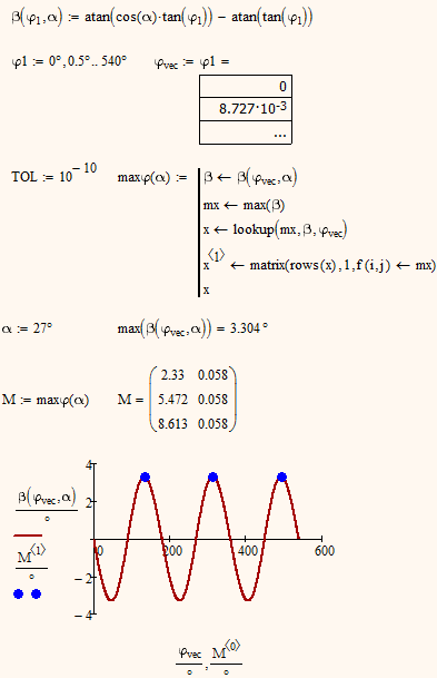 how to find the maximum value of a function
