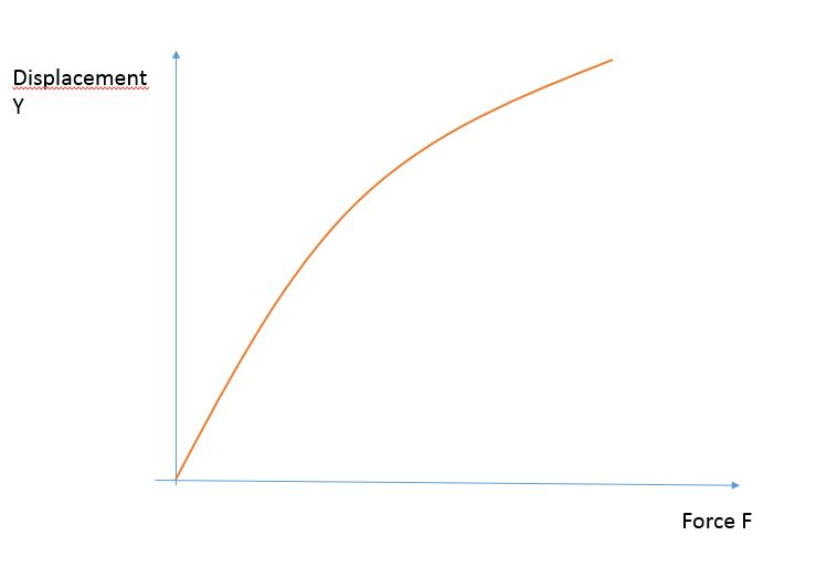 solved simulate force displacement diagram for non ide. Black Bedroom Furniture Sets. Home Design Ideas