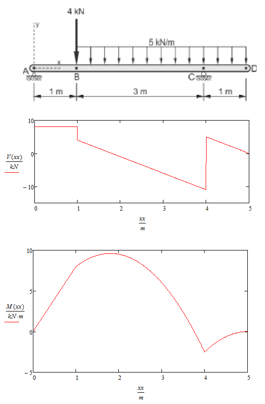 Solved Plot Shear Force And Moments In Mathcad Ptc Community