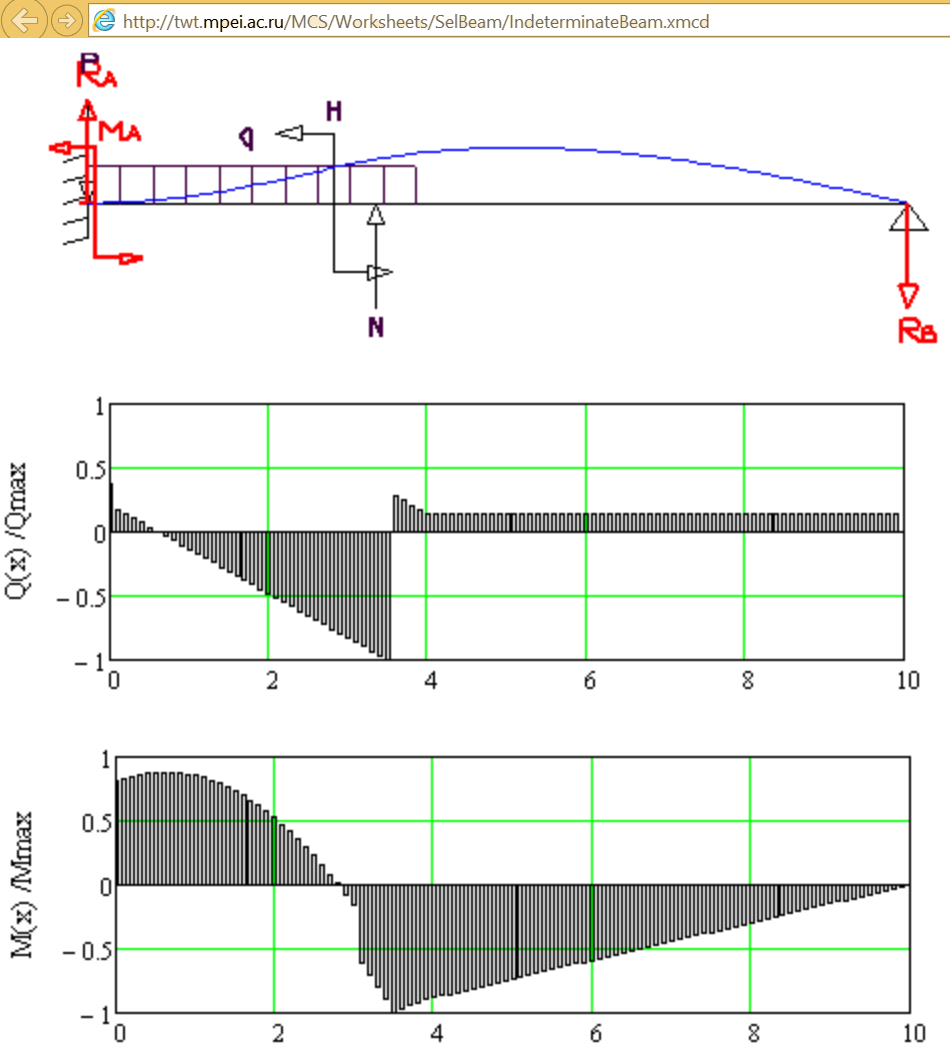 Drawing Lines In Mathcad : Solved plot shear force and moments in mathcad page