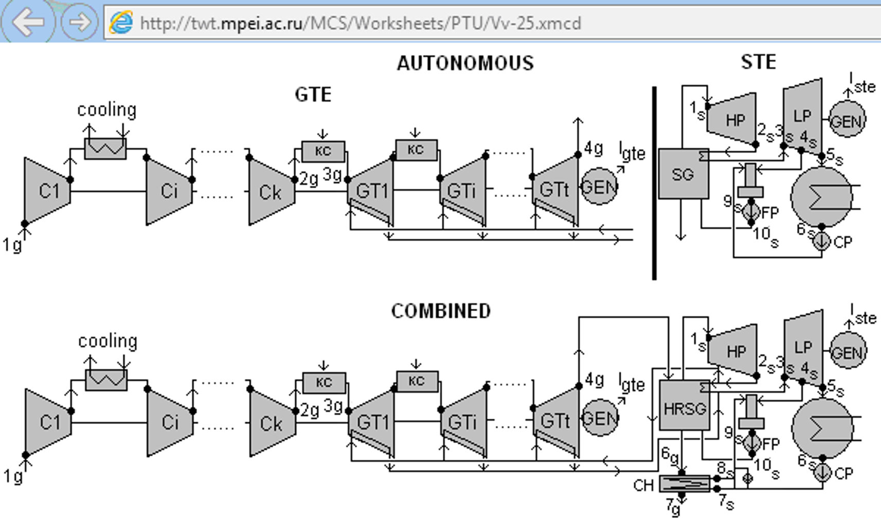 Study 14 Calculation Of Combined Binary Cycle Ptc Community Power Plant Generator Diagram Comparison Gas Turbine And Steam With Ccpp Http Twtmpeiacru Mcs Worksheets Ptu Vv 25xmcd