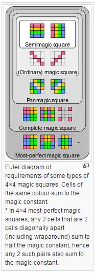 Solved: 4x4 Magic Square  - PTC Community