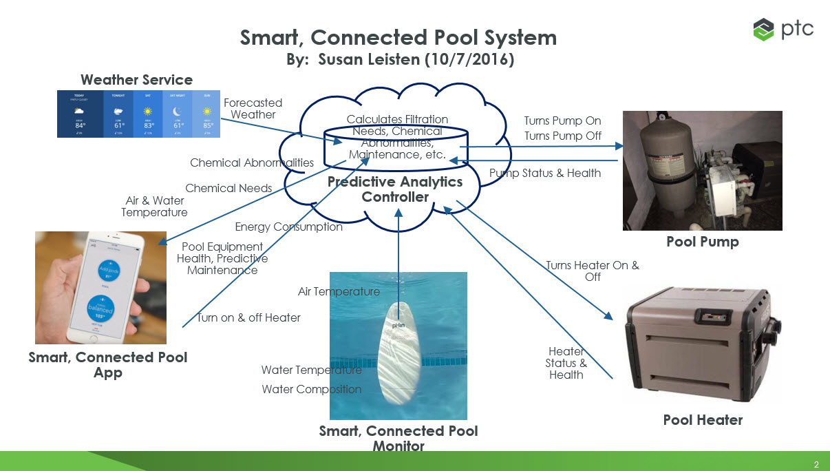 Smart Connected Pool System - Leisten.jpg