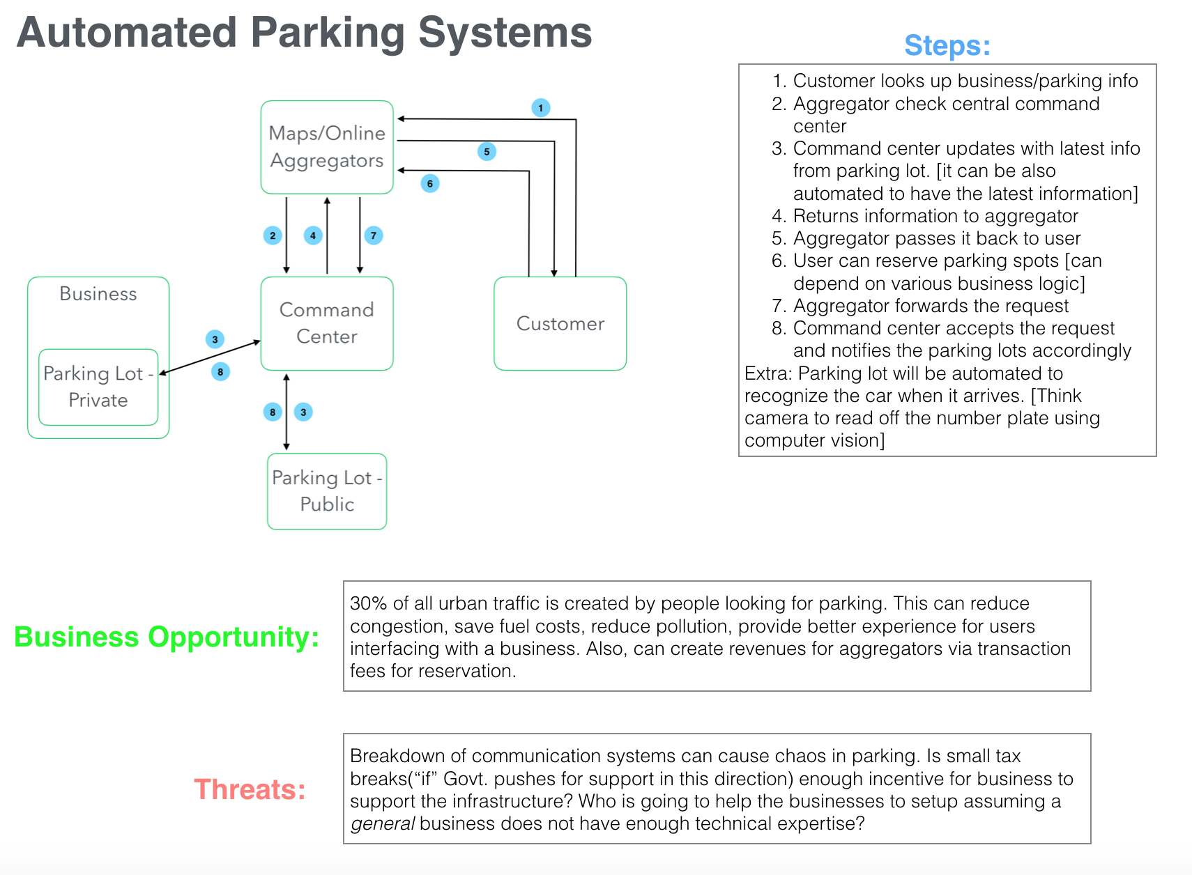 Automated PArking Systems.png