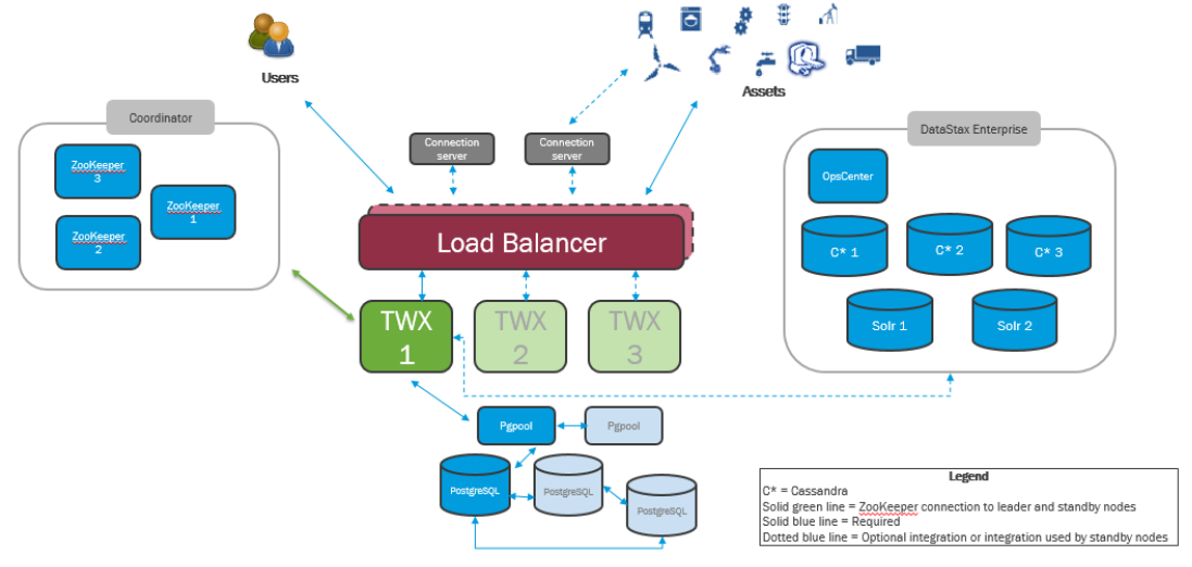 ThingWorx Horizontal Scalability - Stack Overflow