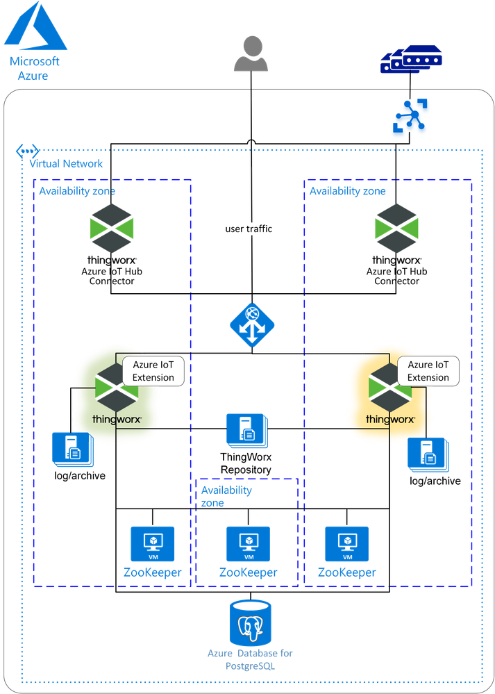 High-Availability Deployment of ThingWorx on Azure