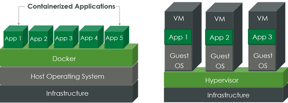 Containers vs. VMs