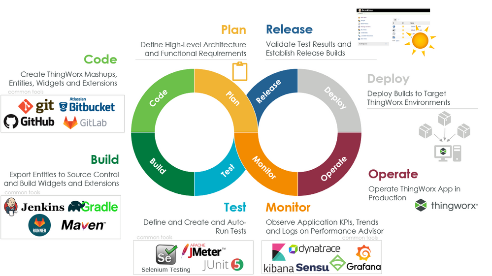 Overview of ThingWorx DevOps and Common Tools
