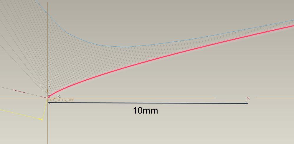 Curvature plot of curve