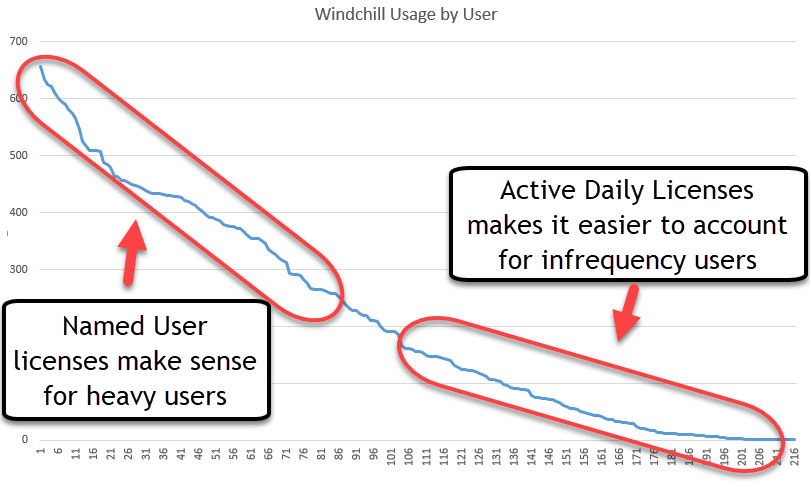 Windchill Active Daily User.png