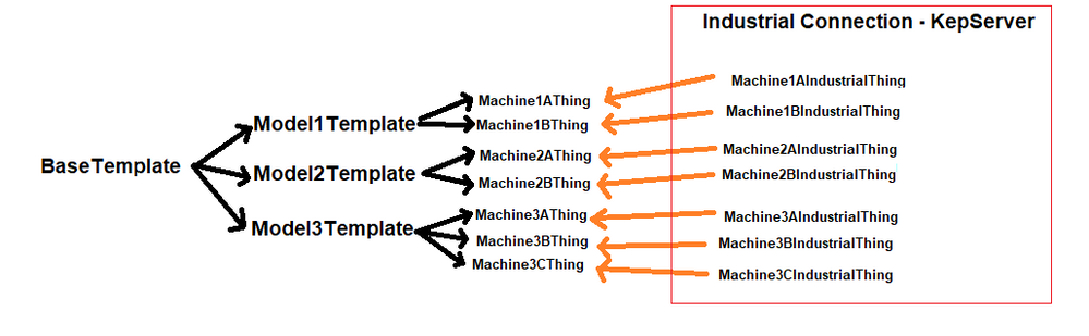 ThingworxModelOutline.png