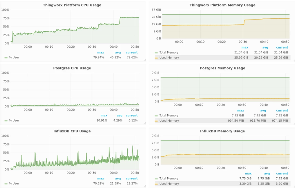 FIGURE 5 – INFLUX NEEDS AN EXTRA SERVER, BUT THE SIZE OF THE INFLUX AND POSTGRES SERVERS TOGETHER IS LESS THAN HALF THE SIZE AS THAT REQUIRED FOR THE SINGLE POSTGRES DATABASE IN THE POSTGRES ONLY CONFIGURATION (8 GB). THINGWORX IS SMALLER TOO (32 GB).