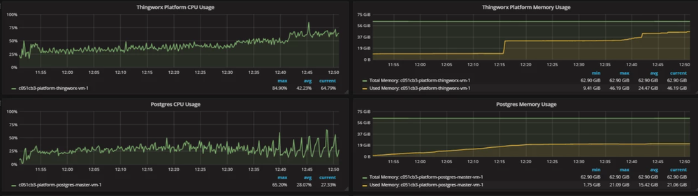 FIGURE 4 – THE THINGWORX CPU IS ABOUT THE SAME HERE AS IN THE INFLUXDB CONFIGURATION BELOW BUT LOOK AT HOW MUCH MORE MEMORY BOTH THE PLATFORM AND THE POSTGRES DATABASE NEED ALLOCATED TO THEM IN THIS CONFIGURATION (64 GB A PIECE).  ALSO NOTE THE JUMP IN CPU AND MEMORY USAGE AFTER 12:30P. THIS IS REFERENCED IN THE PREVIOUS SECTION, AND THE SLOPE UPWARD OF THE USAGE AFTER THAT POINT INDICATES THE START OF A CATASROPHIC FAILURE. THE TEST ENDS TOO SOON TO SEE ANY SYMPTOMS OF FAILURE, BUT IT IS A SURE THING AFTER THE INCREASE IN LOAD AROUND 12:30P.