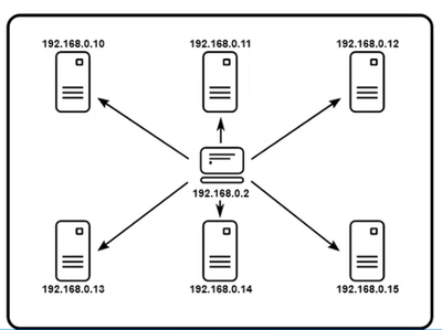 Remote Testing configuration in which the main JMeter client is located at one IP address, controlling the rest as they step through their own copies of the JMeter tests, based on their own unique data files as necessary, to simulate a user load across a network, a series of regions, or simply across many machines if limited by the size of the physical hardware [JMeter link for this image in text body below]