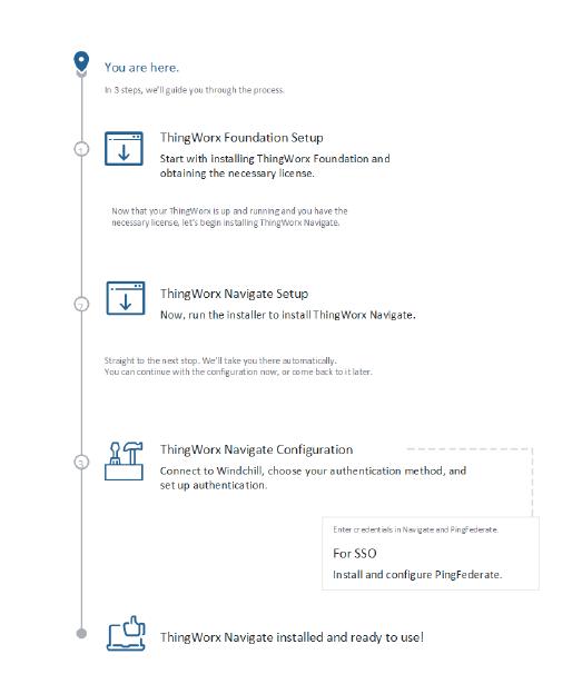 Installing ThingWorx Navigate 9.1 - Adobe Reader.png