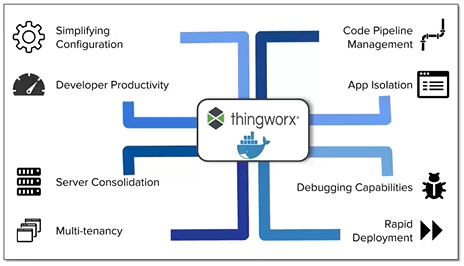Using containers is advantageous for many reasons: simplified configuration, easier dev ops management, continuous integration and deployment, cost savings, decreased delivery time for new application versions, and many versions of an application running side-by-side without any wasted resources setting them up or tearing them down.