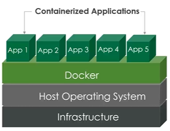 Containers are isolated and can run side-by-side on the same machine, but they share the host OS, making them more efficient in terms of memory usage and scalability.