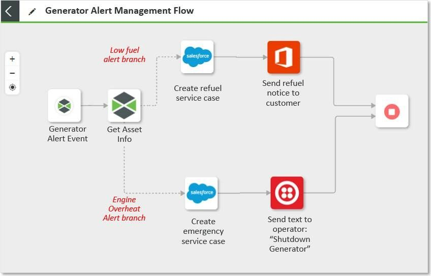 Orchestration: Example Workflow that Creates Salesforce Cases and Alerts Operators