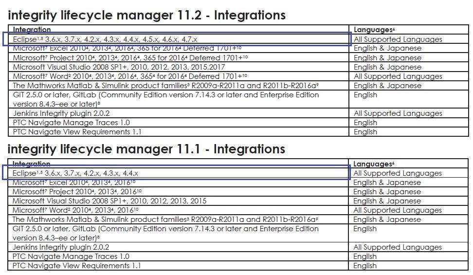 EclipseIntegrationPlugin_PlatformSupport.jpg