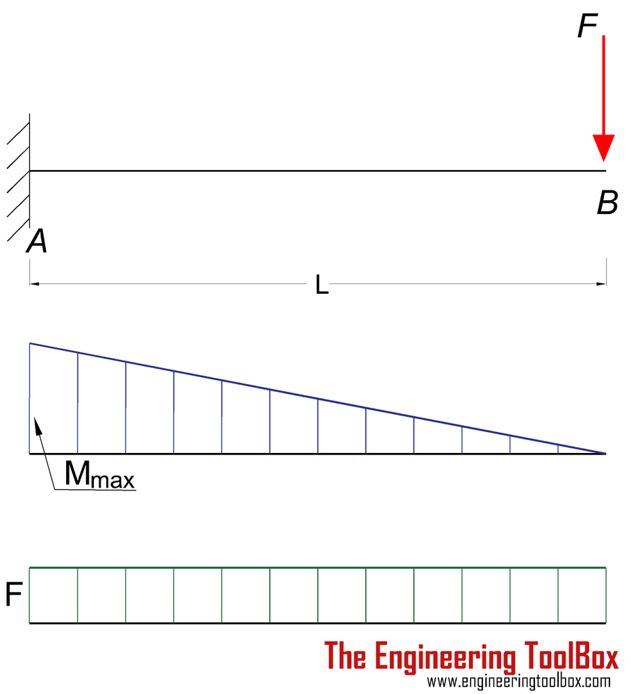 Cantilever_beam_point_load_moment_shear_diagram.png