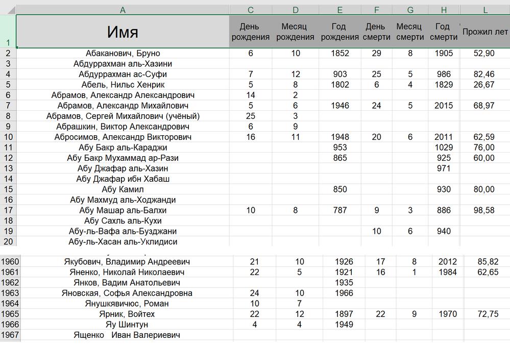 Рис. 27.6. Таблица с данными о математиках