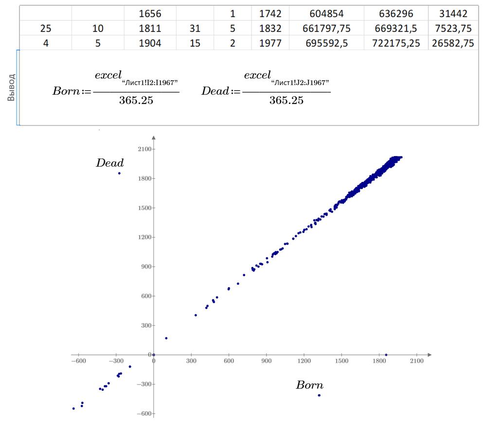Рис. 27.7. Математики в статистике