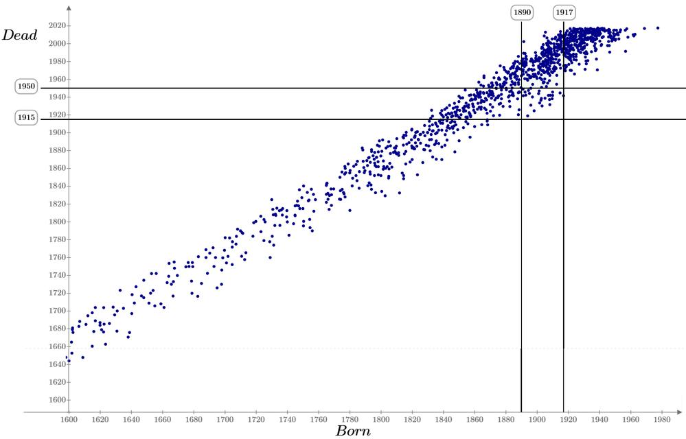 Рис. 27.8. Математика и статистика в новое время