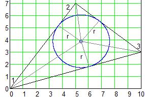 Рис. 13.1 Задача об окружности, вписанной в треугольник