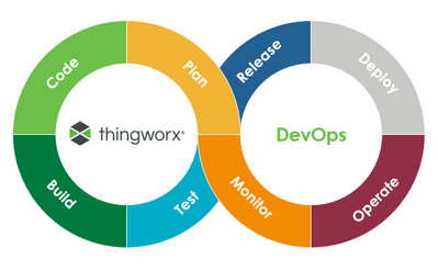 DevOps with ThingWorx.PNG