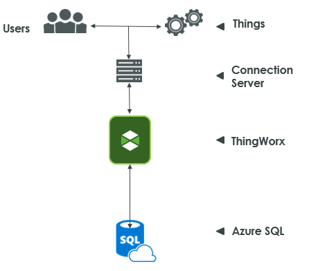 Azure SQL FAQ - Image 1.png