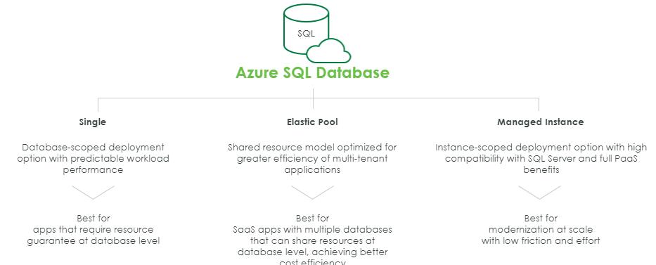 Azure SQL FAQ - Image 4.png