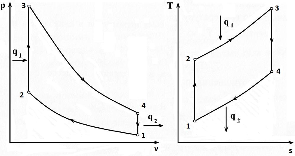 Рис. 29.1. Диаграмма «давление-удельный объем» (слева) и «температура-энтропия» (справа) термодинамического цикла Отто