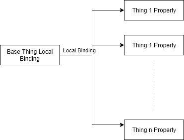 LocalBinding.jpg
