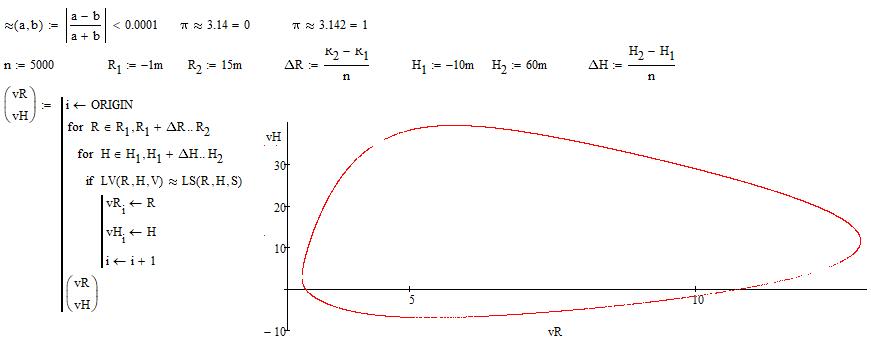 Solved Symbol Math Error Ptc Community