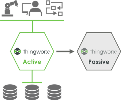 active_passive_w_clusteredDBs.png