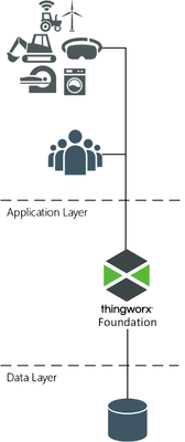 ThingWorx Foundation deployed in a single server mode.png