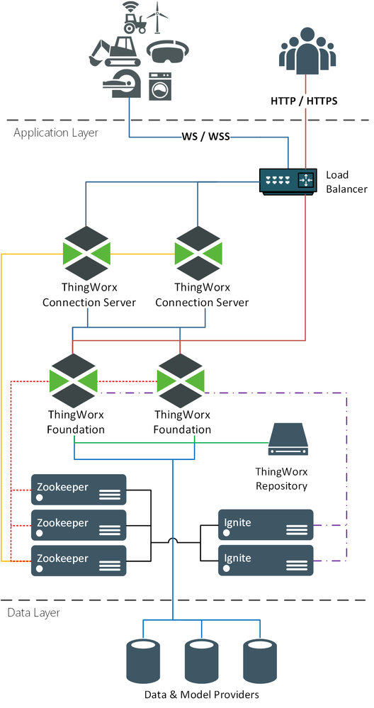 multiple ThingWorx Foundation servers configured in an active-active cluster deployment.png