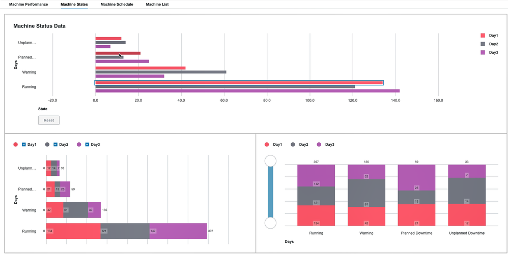 Bar Charts with zoom sliders, horizontal and vertical orientations, and configurable legends