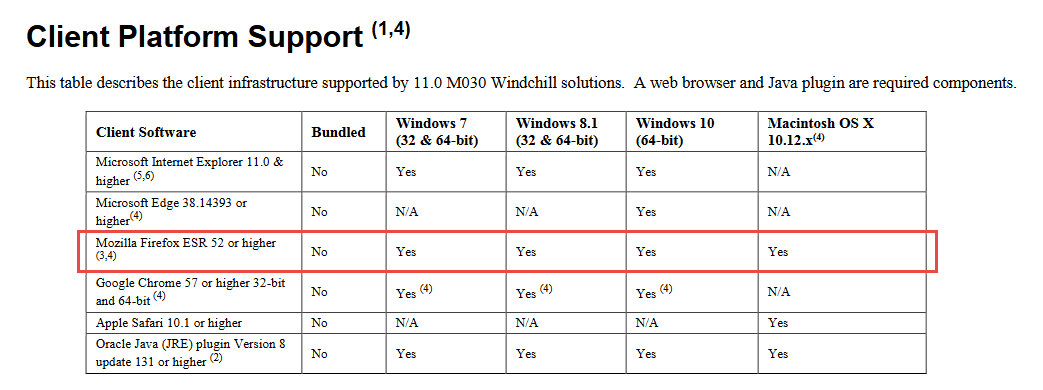 Solved: Windchill 11 and Firefox 59 - PTC Community