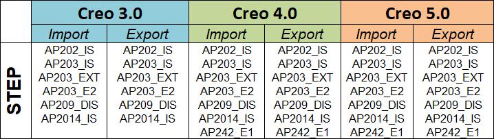 STEP_CREO_3_4_5.png